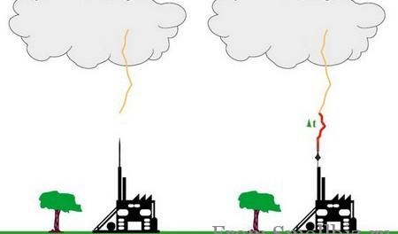 Idea № 502. Cómo protegerse de los rayos